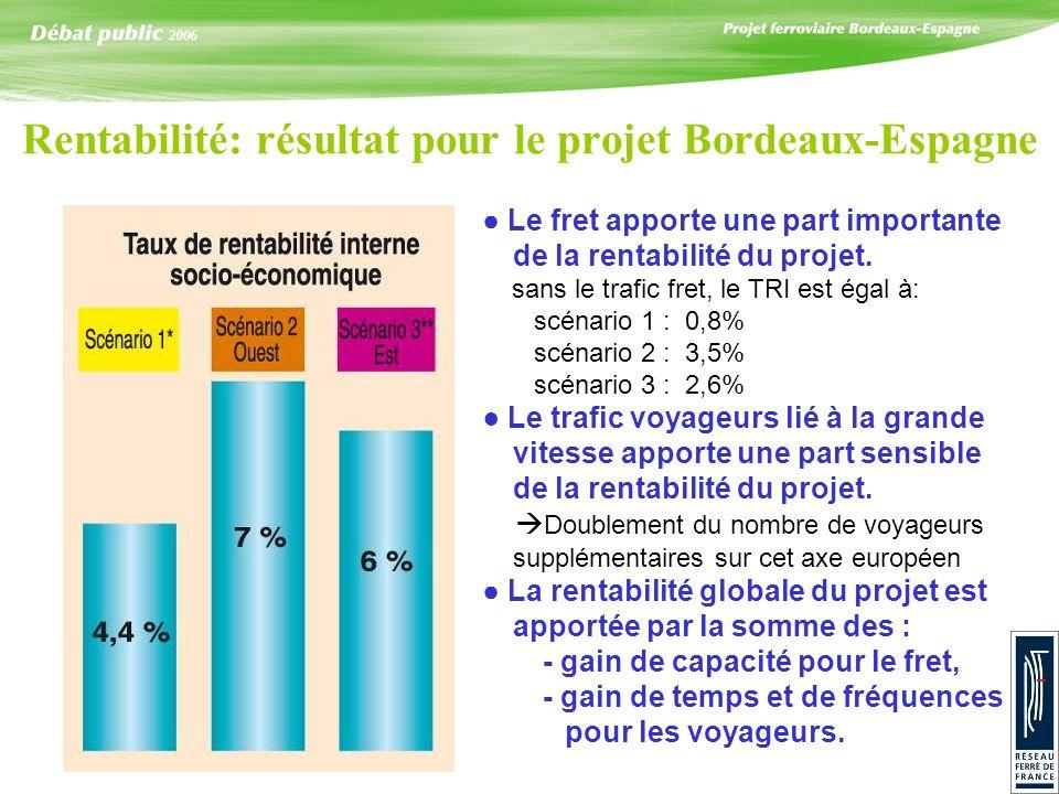 Rentabilité: résultat pour le projet Bordeaux-Espagne Le fret apporte une part importante de la rentabilité du projet. sans le trafic fret, le TRI est