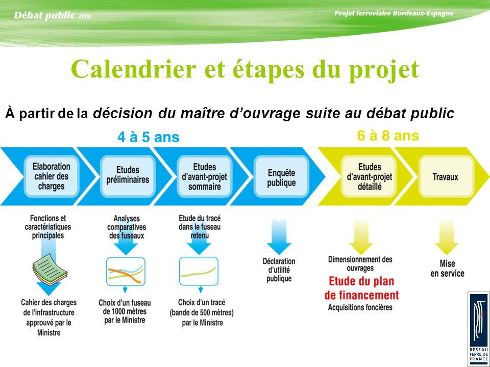 Calendrier et étapes du projet À partir de la décision du maître douvrage suite au débat public