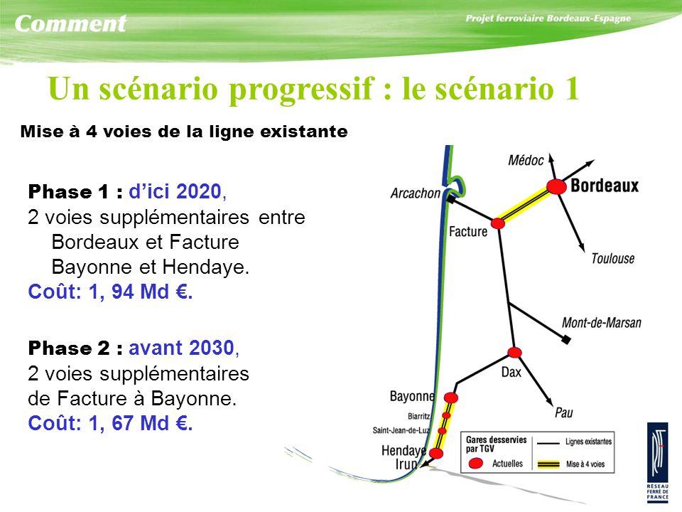 Phase 1 : dici 2020, 2 voies supplémentaires entre Bordeaux et Facture Bayonne et Hendaye. Coût: 1, 94 Md. Phase 2 : avant 2030, 2 voies supplémentair