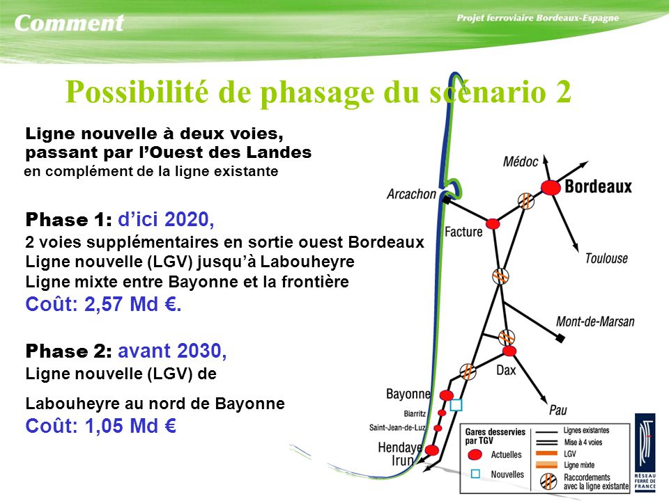 Phase 2: avant 2030, Ligne nouvelle (LGV) de Labouheyre au nord de Bayonne Coût: 1,05 Md Phase 1: dici 2020, 2 voies supplémentaires en sortie ouest B