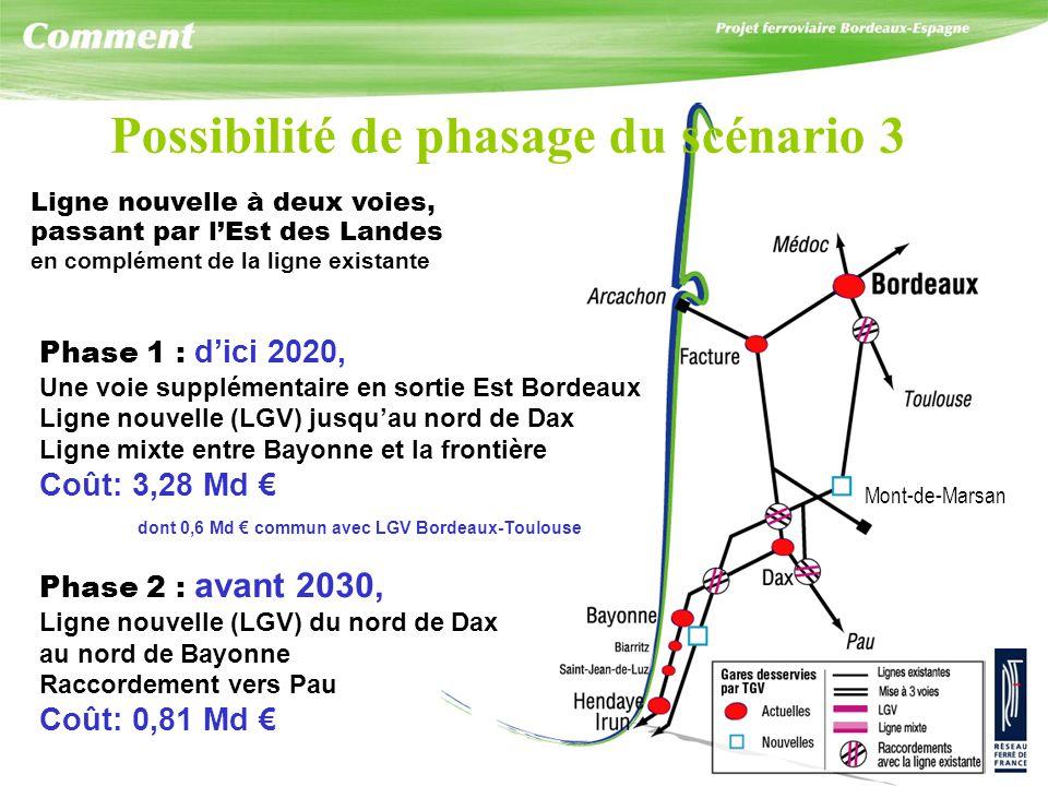 Phase 1 : dici 2020, Une voie supplémentaire en sortie Est Bordeaux Ligne nouvelle (LGV) jusquau nord de Dax Ligne mixte entre Bayonne et la frontière