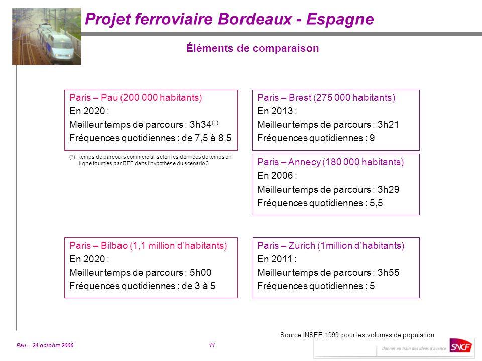 Pau – 24 octobre 200611 Projet ferroviaire Bordeaux - Espagne Éléments de comparaison Paris – Pau (200 000 habitants) En 2020 : Meilleur temps de parc