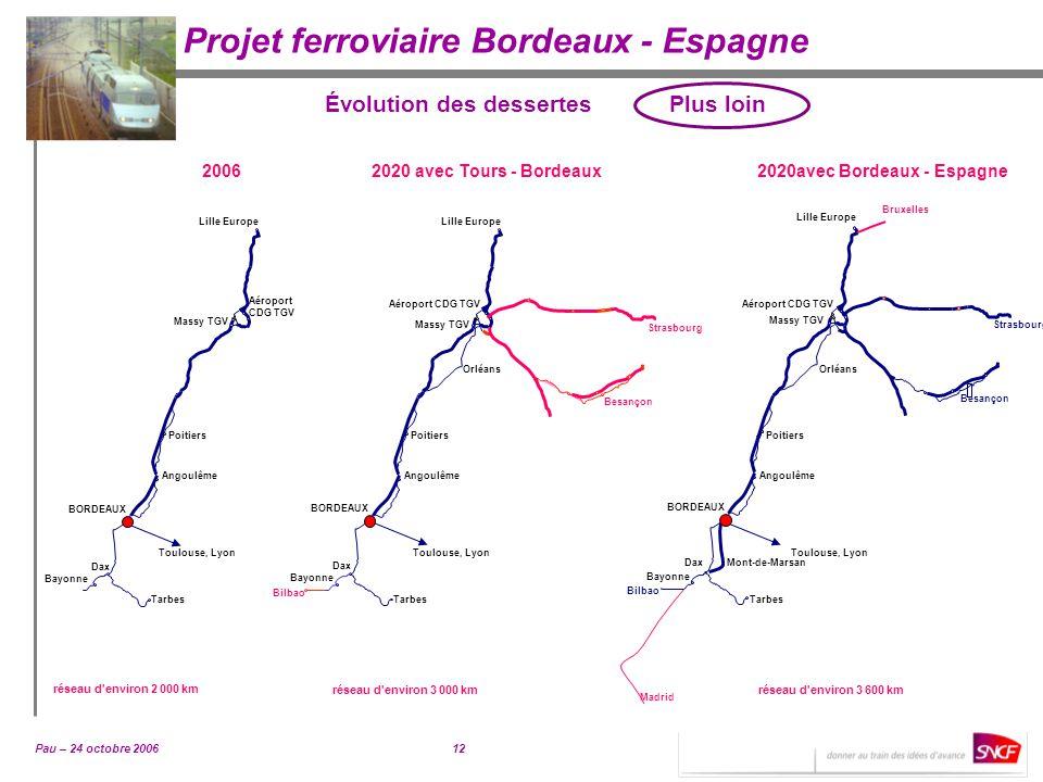 Pau – 24 octobre 200612 Projet ferroviaire Bordeaux - Espagne 20062020 avec Tours - Bordeaux2020avec Bordeaux - Espagne Évolution des dessertes Plus l