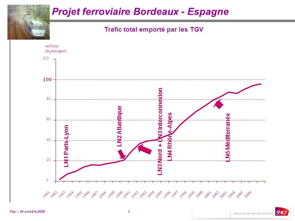 Pau – 24 octobre 20064 Projet ferroviaire Bordeaux - Espagne Prévision du trafic total emporté par les TGV millions de passagers 0 20 40 60 80 100 120 140 160 180 1981 1984 1987199019931996 1999 2002 200520082011 2014 2017 2020 +50% La forte augmentation de laccessibilité se traduira par une croissance de lordre de 50% du trafic TGV Enseignements pour le futur
