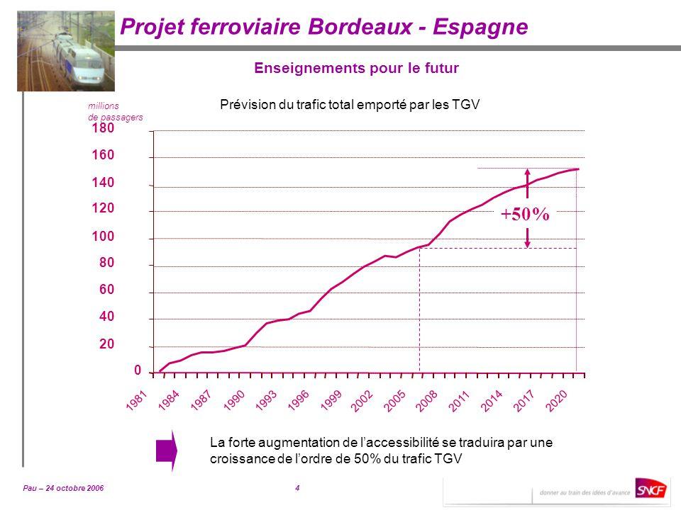 Pau – 24 octobre 20064 Projet ferroviaire Bordeaux - Espagne Prévision du trafic total emporté par les TGV millions de passagers 0 20 40 60 80 100 120