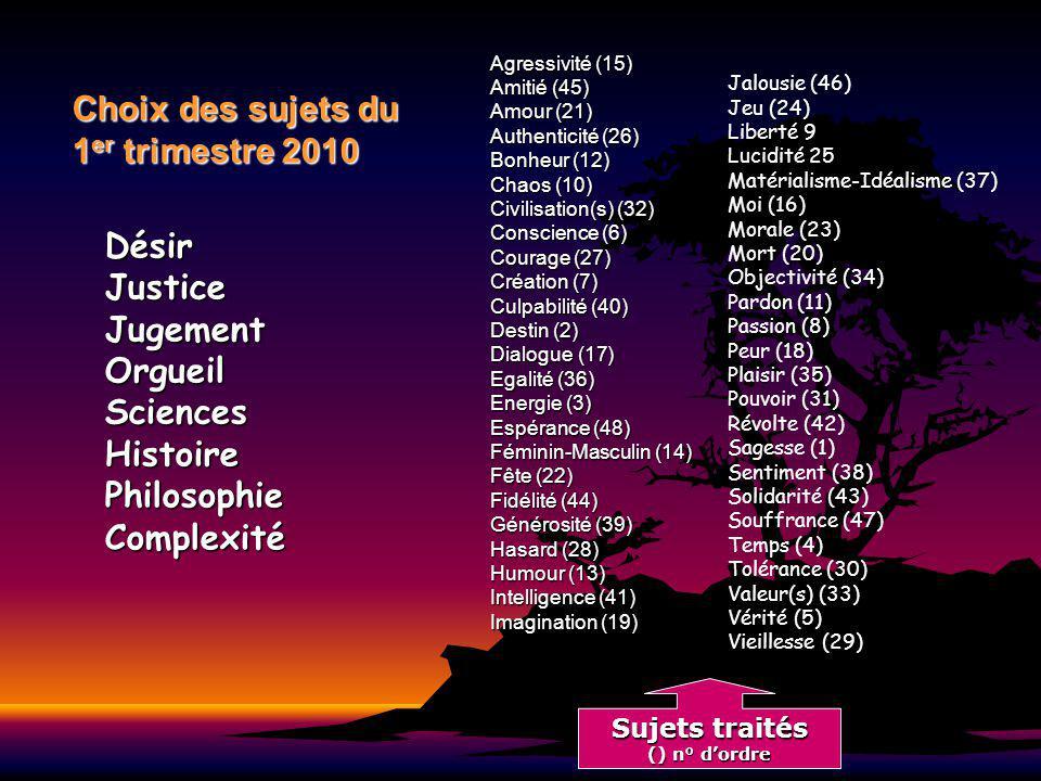 Choix des sujets du 1 er trimestre 2010 Agressivité (15) Amitié (45) Amour (21) Authenticité (26) Bonheur (12) Chaos (10) Civilisation(s) (32) Conscience (6) Courage (27) Création (7) Culpabilité (40) Destin (2) Dialogue (17) Egalité (36) Energie (3) Espérance (48) Féminin-Masculin (14) Fête (22) Fidélité (44) Générosité (39) Hasard (28) Humour (13) Intelligence (41) Imagination (19) Jalousie (46) Jeu (24) Liberté 9 Lucidité 25 Matérialisme-Idéalisme (37) Moi (16) Morale (23) Mort (20) Objectivité (34) Pardon (11) Passion (8) Peur (18) Plaisir (35) Pouvoir (31) Révolte (42) Sagesse (1) Sentiment (38) Solidarité (43) Souffrance (47) Temps (4) Tolérance (30) Valeur(s) (33) Vérité (5) Vieillesse (29) DésirJusticeJugementOrgueilSciencesHistoirePhilosophieComplexité Sujets traités () n° dordre
