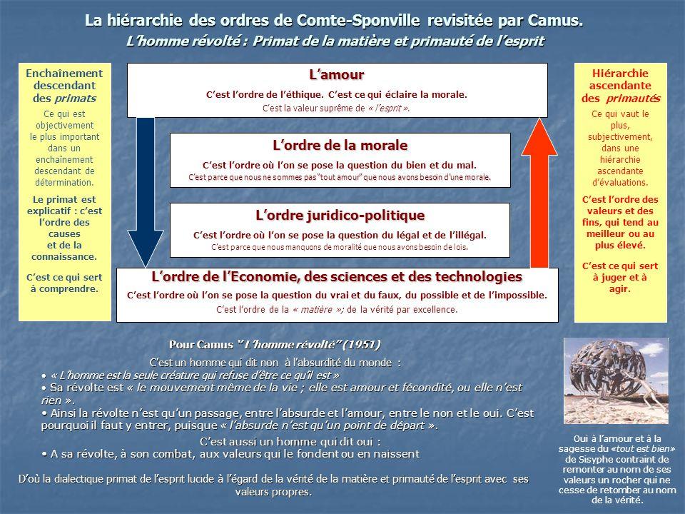 La hiérarchie des ordres de Comte-Sponville revisitée par Camus. Lhomme révolté : Primat de la matière et primauté de lesprit Lordre de lEconomie, des