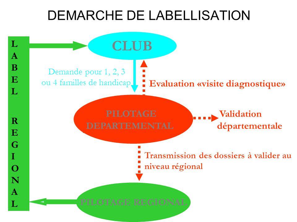 DEMARCHE DE LABELLISATION CLUB PILOTAGE REGIONAL LABEL REGIONALLABEL REGIONAL Demande pour 1, 2, 3 ou 4 familles de handicap PILOTAGE DEPARTEMENTA L E