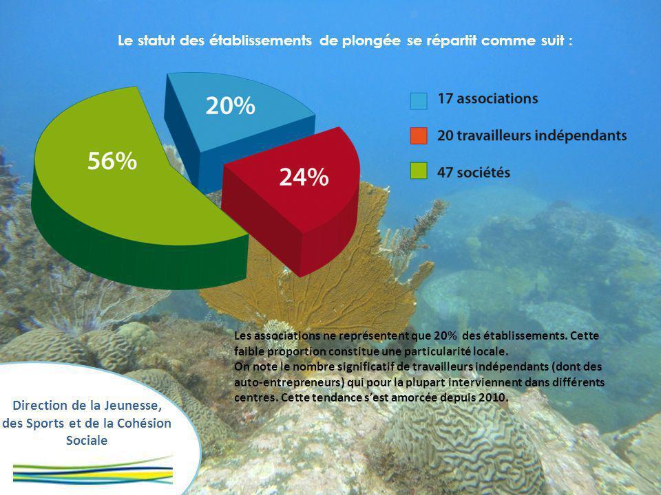 Direction de la Jeunesse, des Sports et de la Cohésion Sociale Le statut des établissements de plongée se répartit comme suit : Les associations ne représentent que 20% des établissements.
