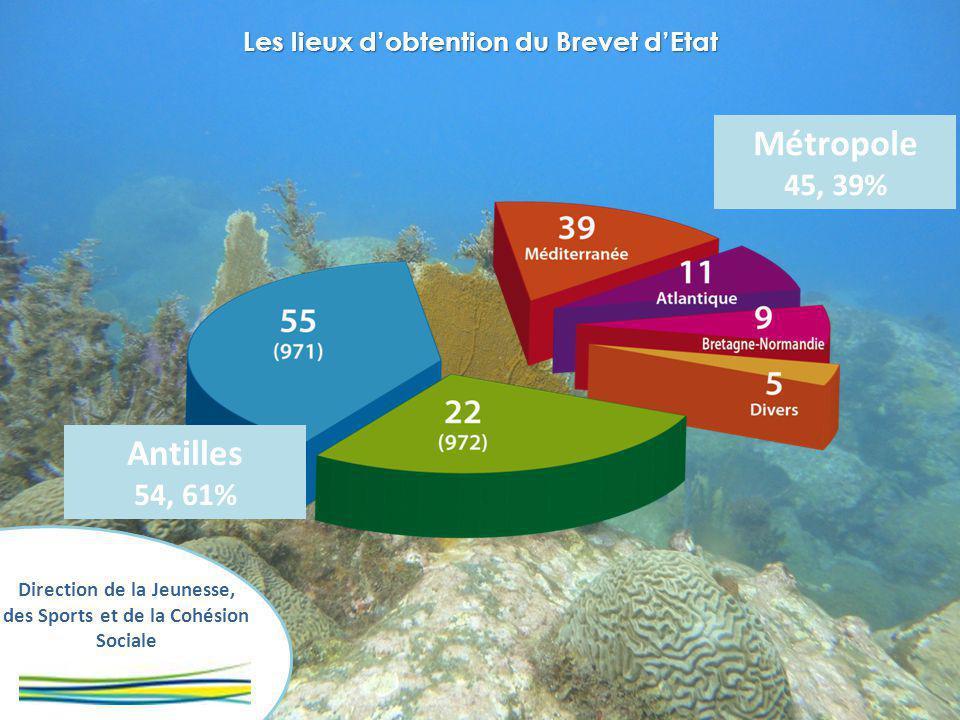 Direction de la Jeunesse, des Sports et de la Cohésion Sociale Les lieux dobtention du Brevet dEtat Antilles 54, 61% Métropole 45, 39%