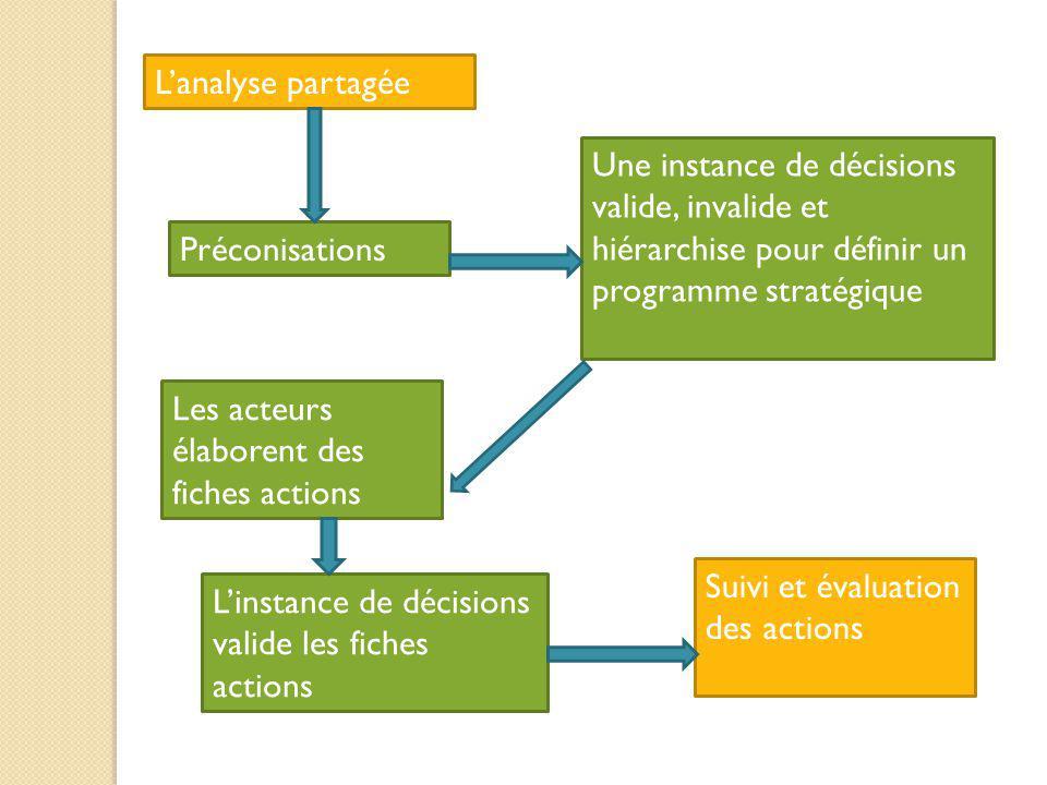Lanalyse partagée Une instance de décisions valide, invalide et hiérarchise pour définir un programme stratégique Préconisations Les acteurs élaborent
