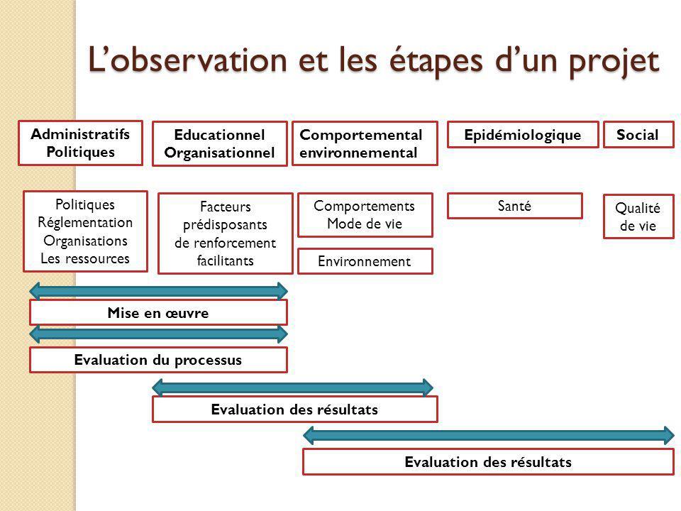 Lobservation et les étapes dun projet Administratifs Politiques Educationnel Organisationnel Comportemental environnemental Epidémiologique Social Pol