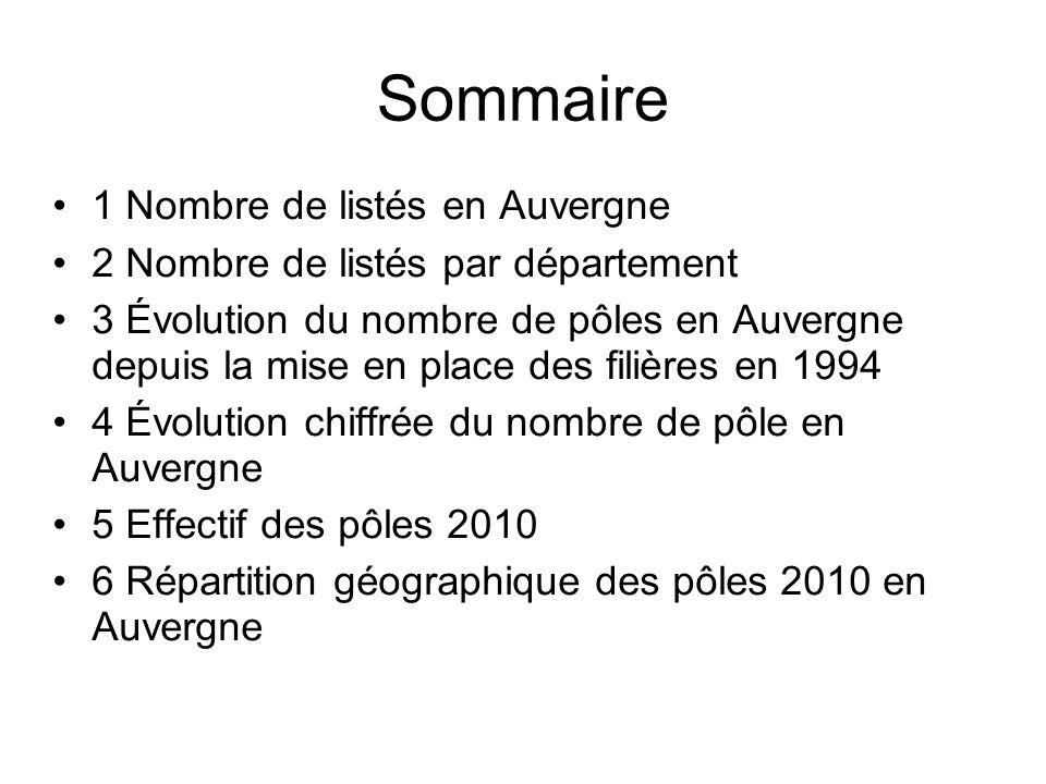 Sommaire 1 Nombre de listés en Auvergne 2 Nombre de listés par département 3 Évolution du nombre de pôles en Auvergne depuis la mise en place des fili