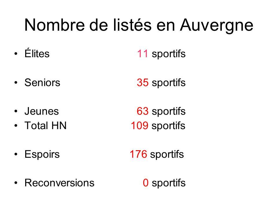 Nombre de listés en Auvergne Élites11 sportifs Seniors35 sportifs Jeunes63 sportifs Total HN 109 sportifs Espoirs 176 sportifs Reconversions 0 sportif