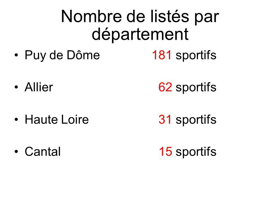 Nombre de listés par département Puy de Dôme181 sportifs Allier 62 sportifs Haute Loire 31 sportifs Cantal 15 sportifs