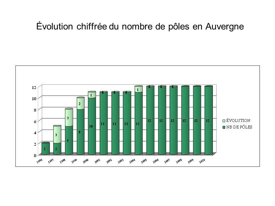 Évolution chiffrée du nombre de pôles en Auvergne