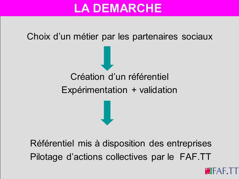 Choix dun métier par les partenaires sociaux Création dun référentiel Expérimentation + validation Référentiel mis à disposition des entreprises Pilot