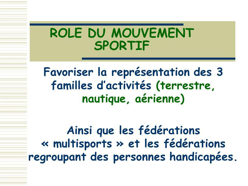 ROLE DU MOUVEMENT SPORTIF Favoriser la représentation des 3 familles dactivités (terrestre, nautique, aérienne) Ainsi que les fédérations « multisports » et les fédérations regroupant des personnes handicapées.