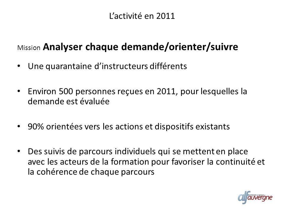 Lactivité en 2011 Mission Analyser chaque demande/orienter/suivre Une quarantaine dinstructeurs différents Environ 500 personnes reçues en 2011, pour