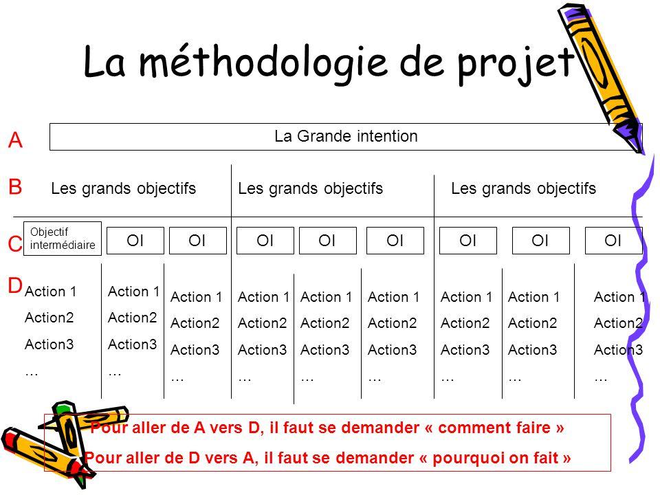 La méthodologie de projet La Grande intention Les grands objectifs Objectif intermédiaire OI Action 1 Action2 Action3 … Action 1 Action2 Action3 … Act