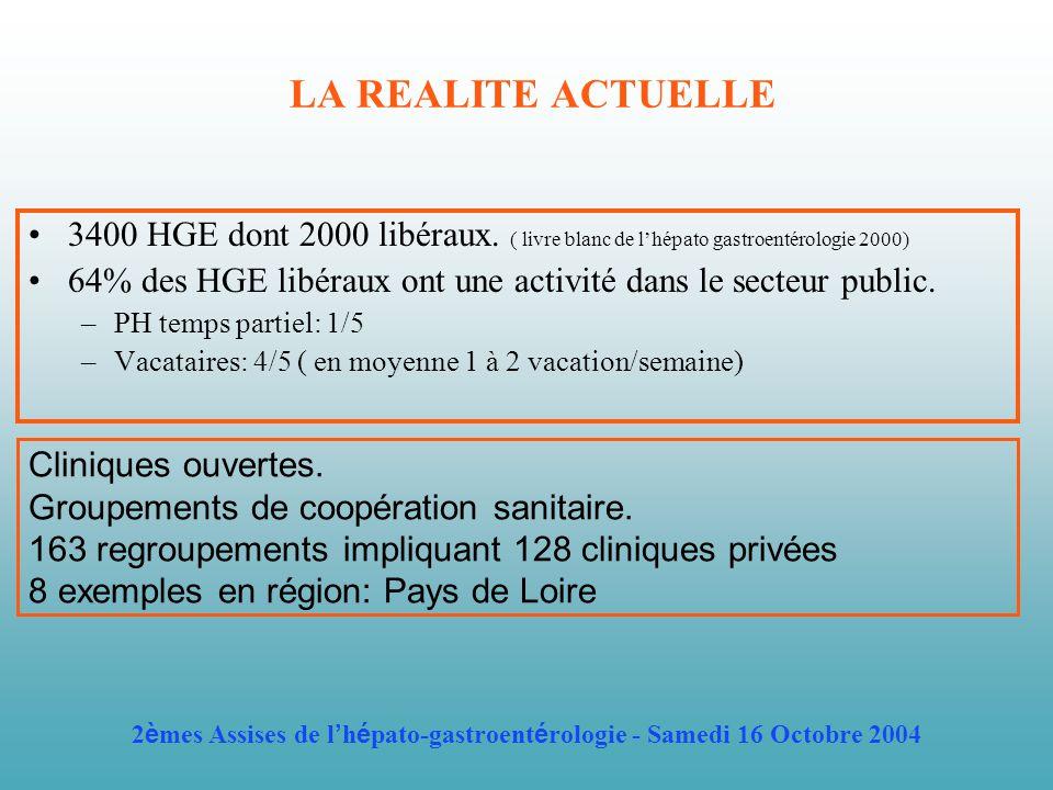 LA REALITE ACTUELLE 3400 HGE dont 2000 libéraux. ( livre blanc de lhépato gastroentérologie 2000) 64% des HGE libéraux ont une activité dans le secteu