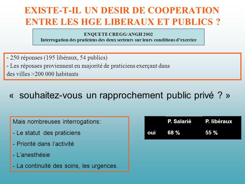 ENQUETE CREGG/ANGH 2002 Interrogation des praticiens des deux secteurs sur leurs conditions dexercice EXISTE-T-IL UN DESIR DE COOPERATION ENTRE LES HGE LIBERAUX ET PUBLICS .