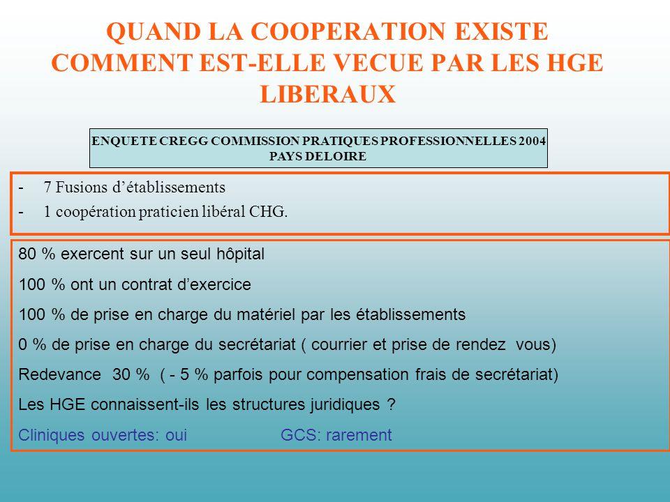 ENQUETE CREGG COMMISSION PRATIQUES PROFESSIONNELLES 2004 PAYS DELOIRE QUAND LA COOPERATION EXISTE COMMENT EST-ELLE VECUE PAR LES HGE LIBERAUX -7 Fusions détablissements -1 coopération praticien libéral CHG.