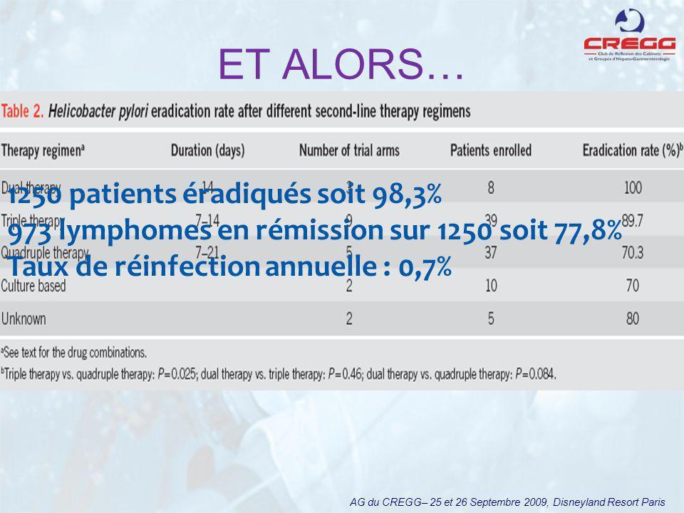 ET ALORS… AG du CREGG– 25 et 26 Septembre 2009, Disneyland Resort Paris 1250 patients éradiqués soit 98,3% 973 lymphomes en rémission sur 1250 soit 77,8% Taux de réinfection annuelle : 0,7%