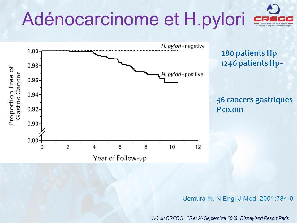 Adénocarcinome et H.pylori AG du CREGG– 25 et 26 Septembre 2009, Disneyland Resort Paris 280 patients Hp- 1246 patients Hp+ 36 cancers gastriques P<0.001 Uemura N.