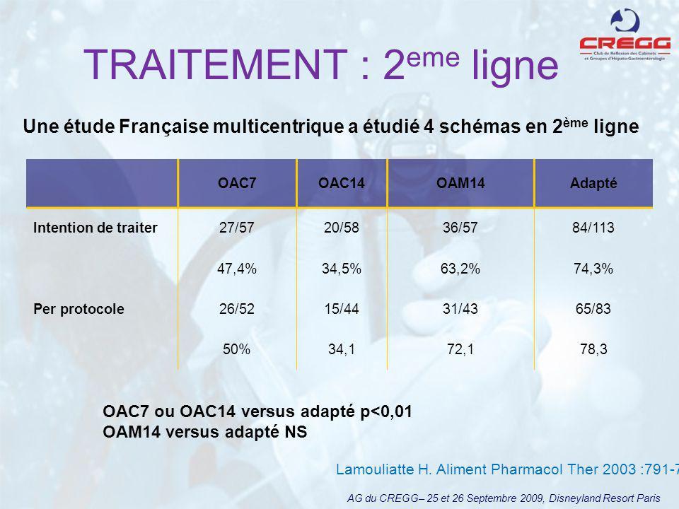 TRAITEMENT : 2 eme ligne AG du CREGG– 25 et 26 Septembre 2009, Disneyland Resort Paris OAC7OAC14OAM14Adapté Intention de traiter27/5720/5836/5784/113 47,4%34,5%63,2%74,3% Per protocole26/5215/4431/4365/83 50%34,172,178,3 Une étude Française multicentrique a étudié 4 schémas en 2 ème ligne OAC7 ou OAC14 versus adapté p<0,01 OAM14 versus adapté NS Lamouliatte H.