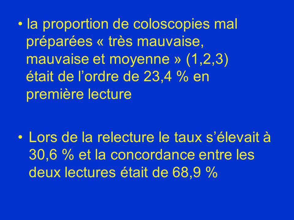 la proportion de coloscopies mal préparées « très mauvaise, mauvaise et moyenne » (1,2,3) était de lordre de 23,4 % en première lecture Lors de la rel
