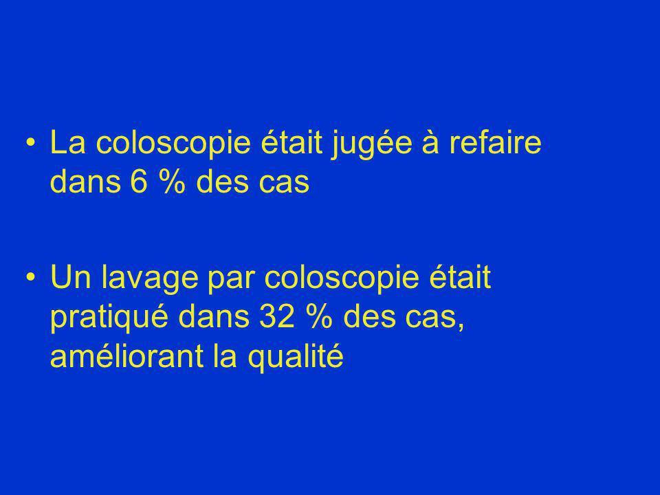 La coloscopie était jugée à refaire dans 6 % des cas Un lavage par coloscopie était pratiqué dans 32 % des cas, améliorant la qualité