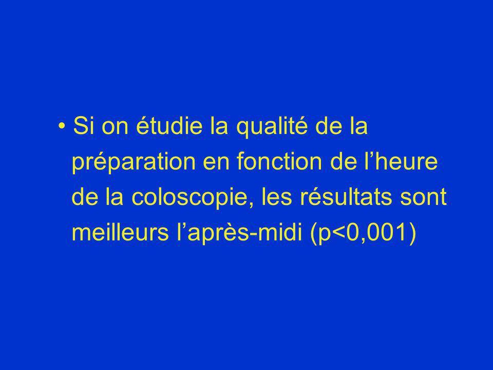Si on étudie la qualité de la préparation en fonction de lheure de la coloscopie, les résultats sont meilleurs laprès-midi (p<0,001)
