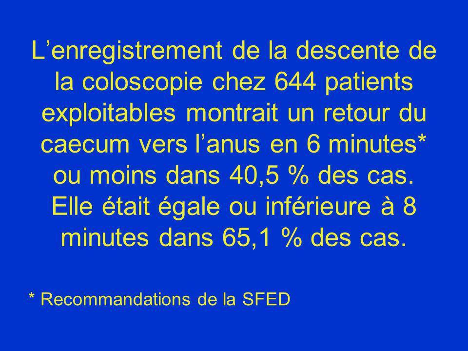 Lenregistrement de la descente de la coloscopie chez 644 patients exploitables montrait un retour du caecum vers lanus en 6 minutes* ou moins dans 40,