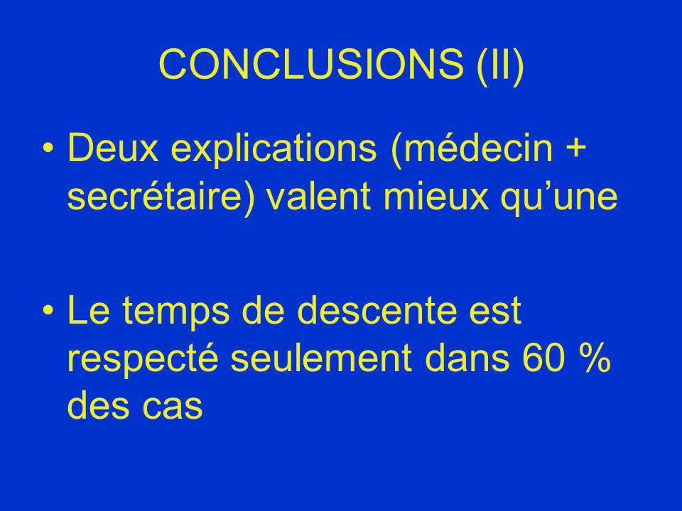 CONCLUSIONS (II) Deux explications (médecin + secrétaire) valent mieux quune Le temps de descente est respecté seulement dans 60 % des cas