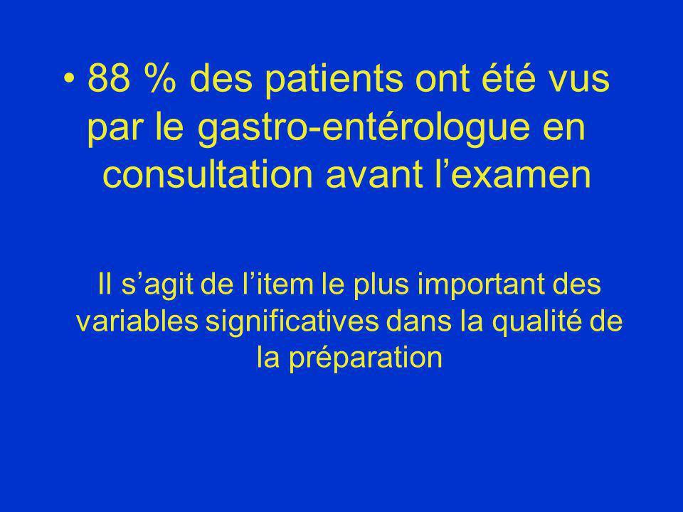 88 % des patients ont été vus par le gastro-entérologue en consultation avant lexamen Il sagit de litem le plus important des variables significatives