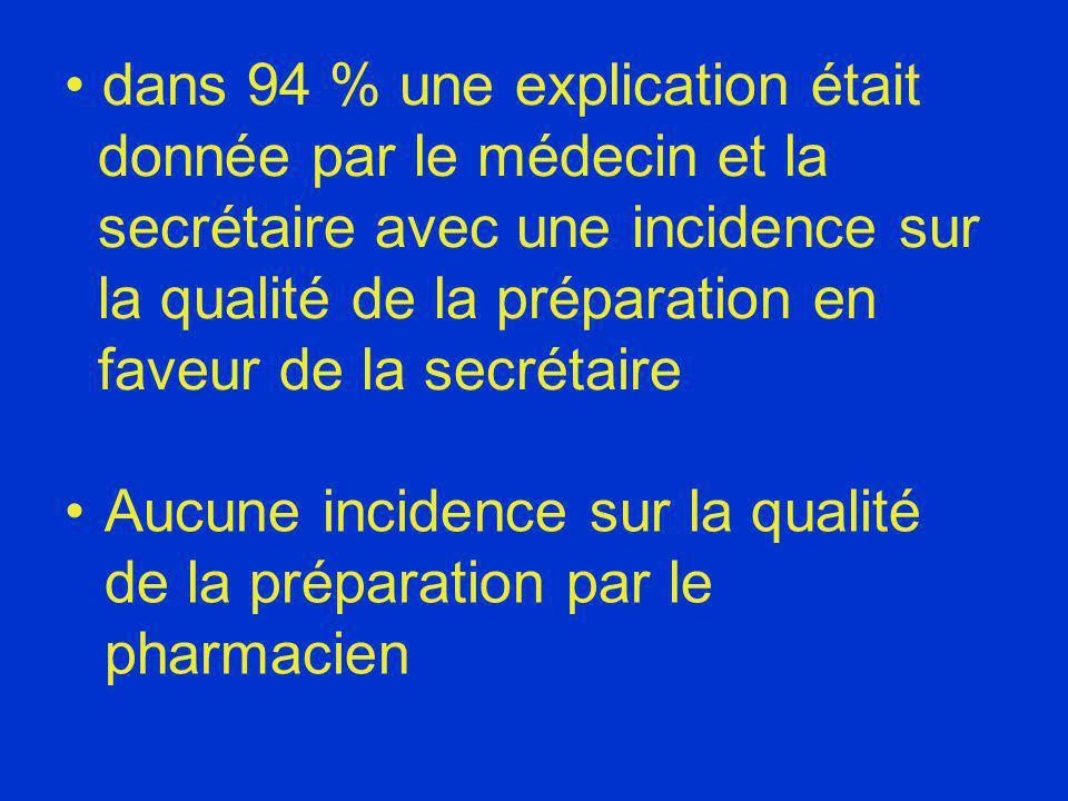 dans 94 % une explication était donnée par le médecin et la secrétaire avec une incidence sur la qualité de la préparation en faveur de la secrétaire Aucune incidence sur la qualité de la préparation par le pharmacien