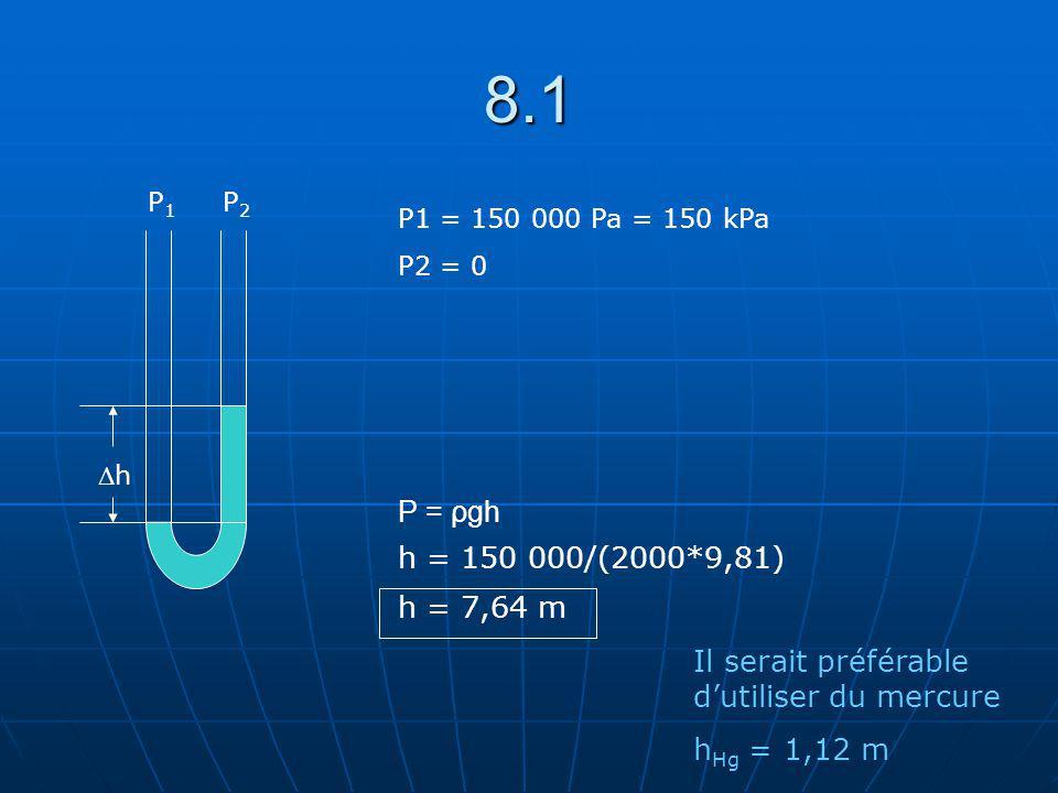 8.1 ΔhΔh P1P1 P2P2 P1 = 150 000 Pa = 150 kPa P2 = 0 P = ρgh h = 150 000/(2000*9,81) h = 7,64 m Il serait préférable dutiliser du mercure h Hg = 1,12 m