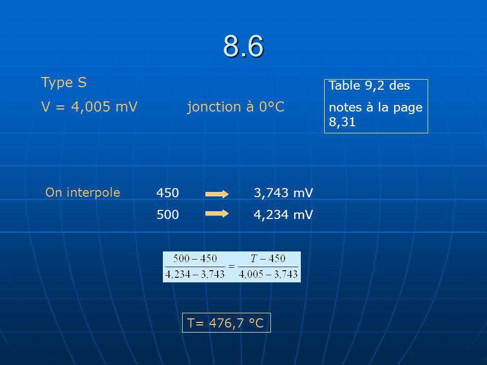 8.7 T sec = T humide = 26°C Si T sec = T humide, il y a nécessairement 100% HR Le graphique psychrométrique est inutile