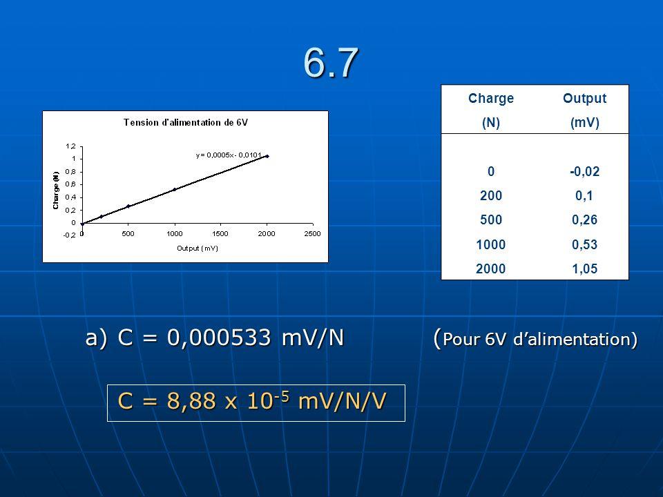 6.7 ChargeOutput (N)(mV) 0-0,02 2000,1 5000,26 10000,53 20001,05 a) C = 0,000533 mV/N ( Pour 6V dalimentation) C = 8,88 x 10 -5 mV/N/V C = 8,88 x 10 -5 mV/N/V