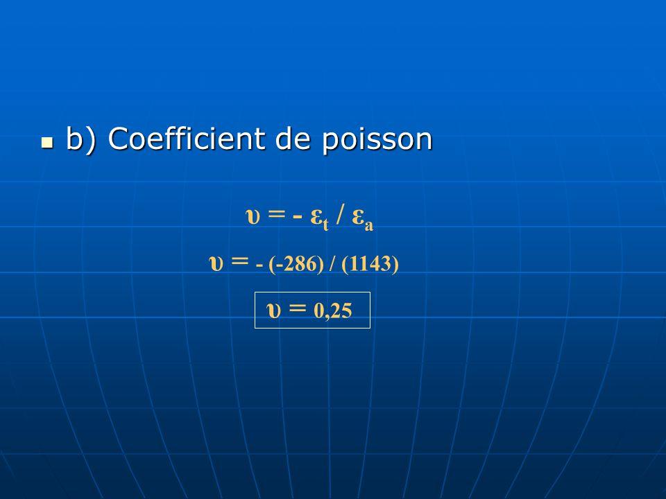 6.2 R 2 = 120 Ω 2 V R 3 (jauge) S = 2,09 On suppose un pont initialement balancé… ε a = V 0 (R 2 + R 3i ) 2 V s S R 2 R 3i R 4 = 120 Ω R 1 = 120 Ω V0V0