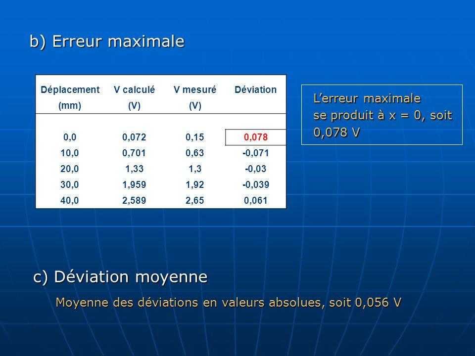 b) Erreur maximale Lerreur maximale se produit à x = 0, soit 0,078 V DéplacementV calculéV mesuréDéviation (mm)(V) 0,00,0720,150,078 10,00,7010,63-0,071 20,01,331,3-0,03 30,01,9591,92-0,039 40,02,5892,650,061 c) Déviation moyenne Moyenne des déviations en valeurs absolues, soit 0,056 V