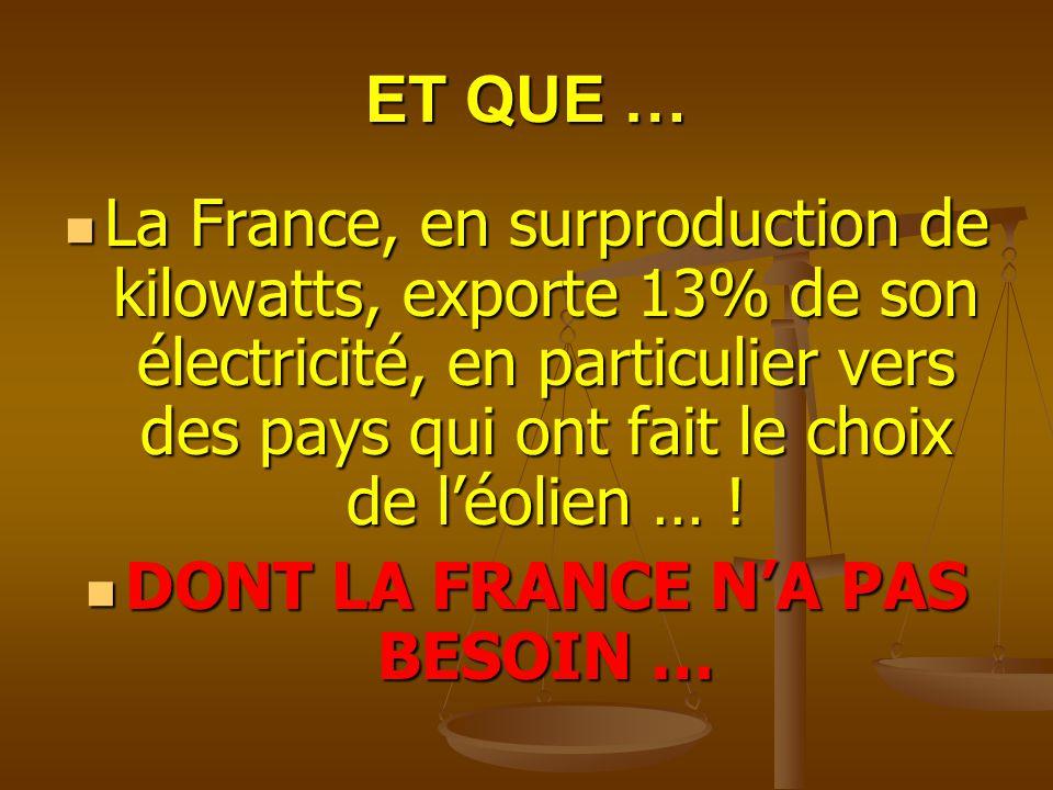 ET QUE … La France, en surproduction de kilowatts, exporte 13% de son électricité, en particulier vers des pays qui ont fait le choix de léolien … ! L