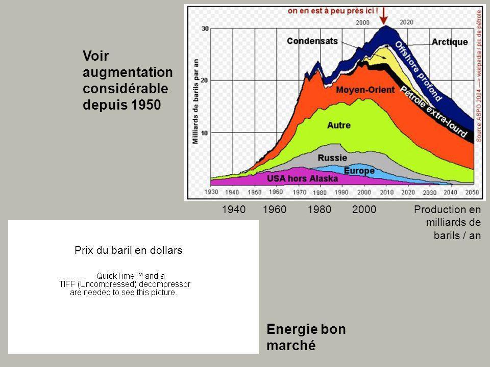 1940196019802000 Prix du baril en dollars Production en milliards de barils / an Voir augmentation considérable depuis 1950 Energie bon marché