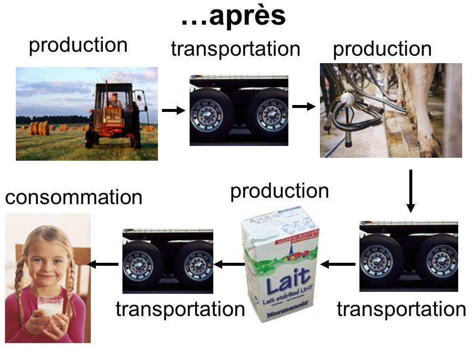…après production transportation consommation