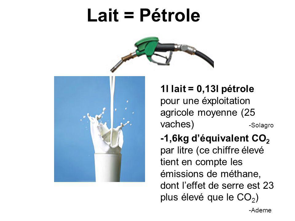 Lait = Pétrole 1l lait = 0,13l pétrole pour une éxploitation agricole moyenne (25 vaches) -Solagro -1,6kg déquivalent CO 2 par litre (ce chiffre élevé tient en compte les émissions de méthane, dont leffet de serre est 23 plus élevé que le CO 2 ) -Ademe