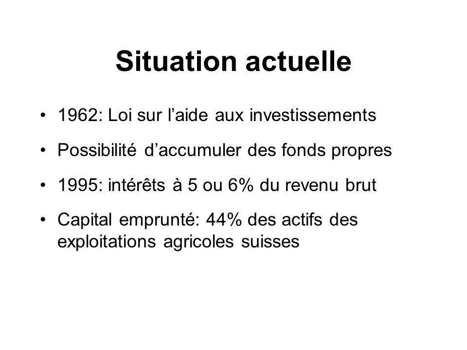 Situation actuelle 1962: Loi sur laide aux investissements Possibilité daccumuler des fonds propres 1995: intérêts à 5 ou 6% du revenu brut Capital emprunté: 44% des actifs des exploitations agricoles suisses