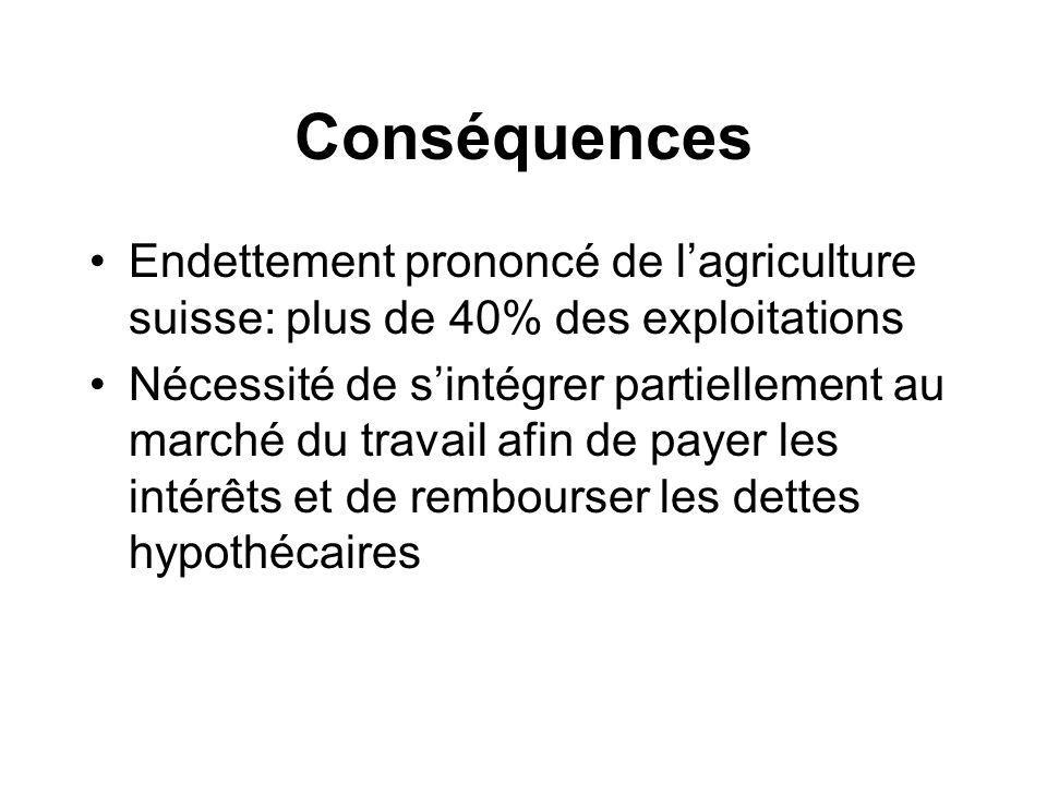 Conséquences Endettement prononcé de lagriculture suisse: plus de 40% des exploitations Nécessité de sintégrer partiellement au marché du travail afin de payer les intérêts et de rembourser les dettes hypothécaires