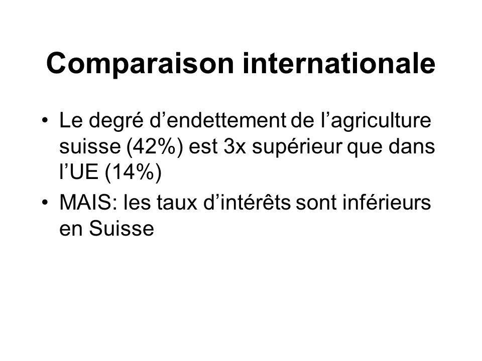 Comparaison internationale Le degré dendettement de lagriculture suisse (42%) est 3x supérieur que dans lUE (14%) MAIS: les taux dintérêts sont inférieurs en Suisse