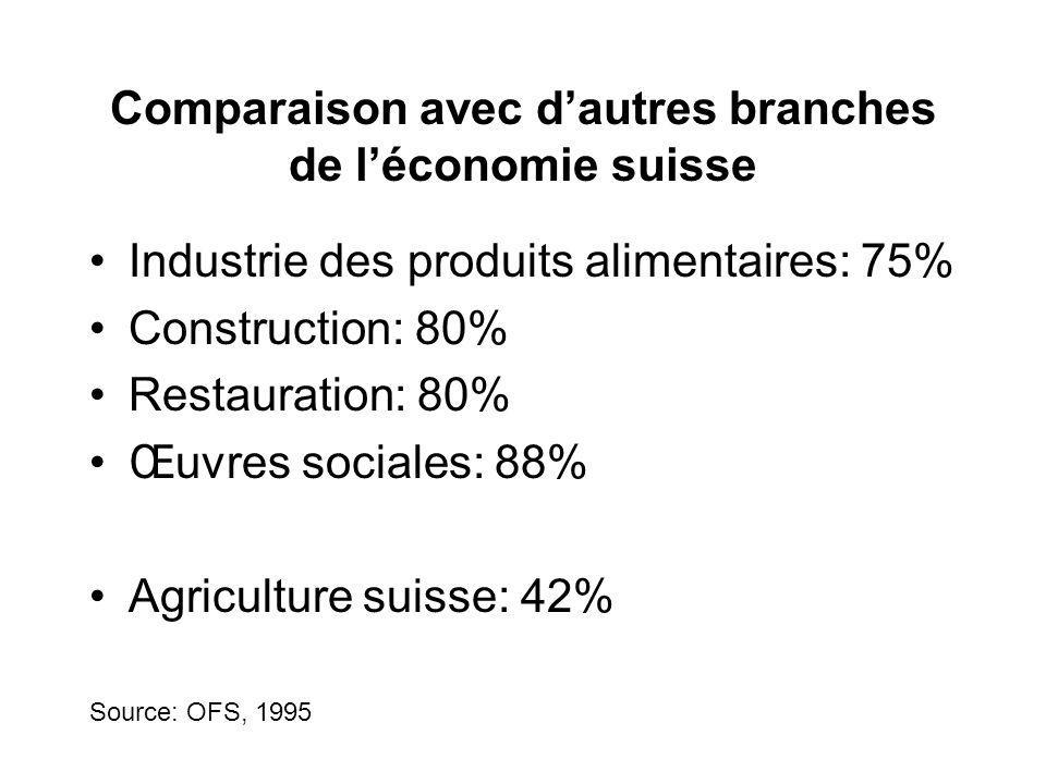 Comparaison avec dautres branches de léconomie suisse Industrie des produits alimentaires: 75% Construction: 80% Restauration: 80% Œuvres sociales: 88% Agriculture suisse: 42% Source: OFS, 1995